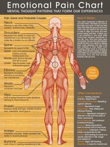 emotional-pain-chart